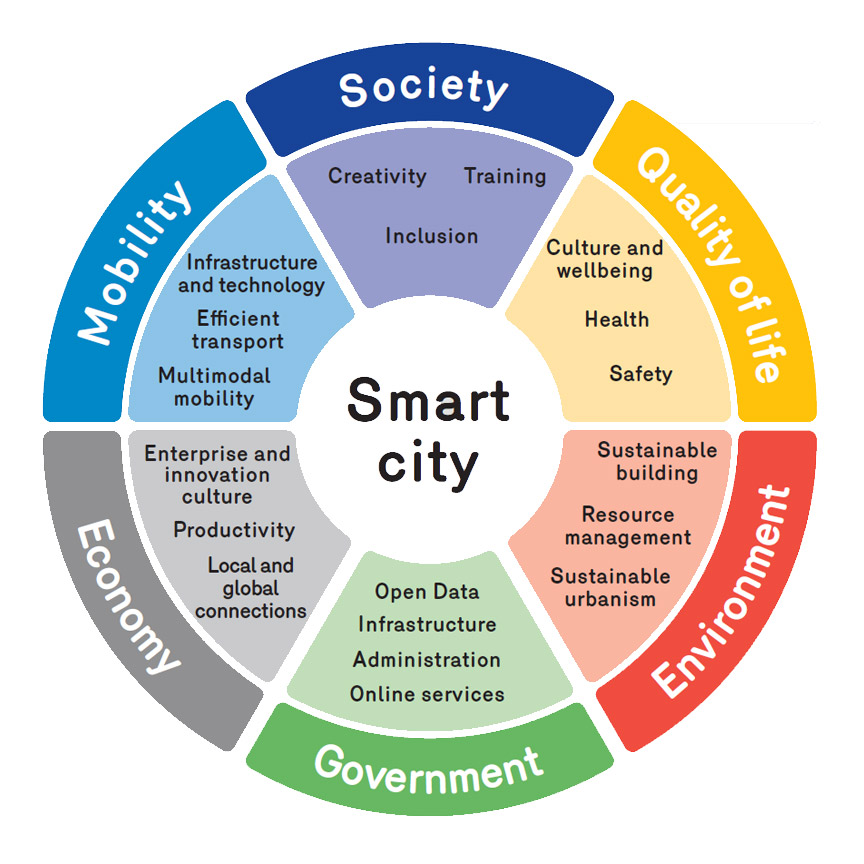 definition brussels smart city rh smartcity brussels smart city sequence diagram smart city project diagram