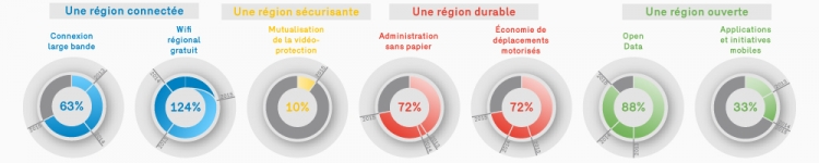 Illustration des indicateurs smart city du CIRB en 2015